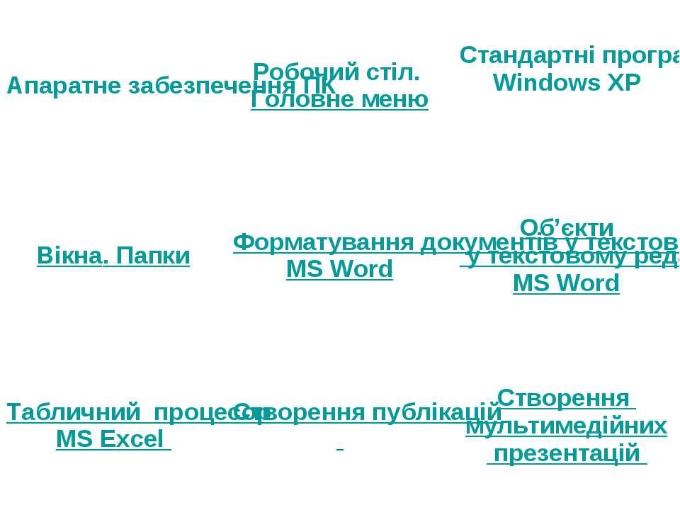 Апаратне забезпечення ПК Робочий стіл. Головне меню Стандартні програми ОС Wi...