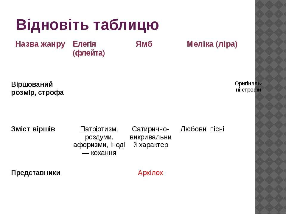 Відновіть таблицю Назва жанру Елегія (флейта) Ямб Меліка(ліра) Віршований роз...