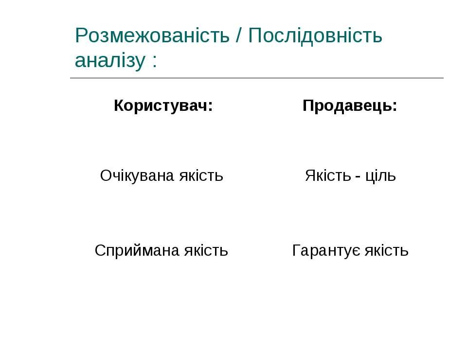 Розмежованість / Послідовність аналізу : Користувач: Продавець: Очікувана які...