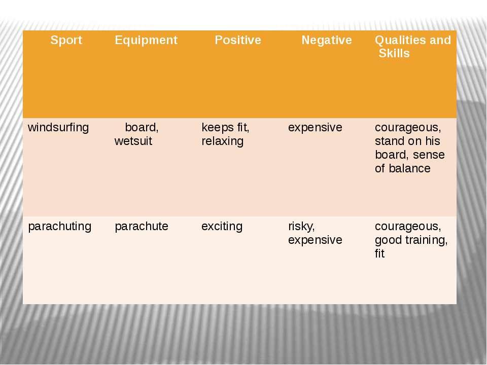 Sport Equipment Positive Negative Qualities and Skills windsurfing board, wet...