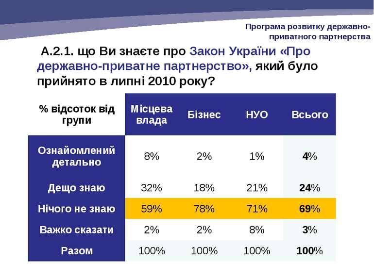 A.2.1. що Ви знаєте про Закон України «Про державно-приватне партнерство», як...