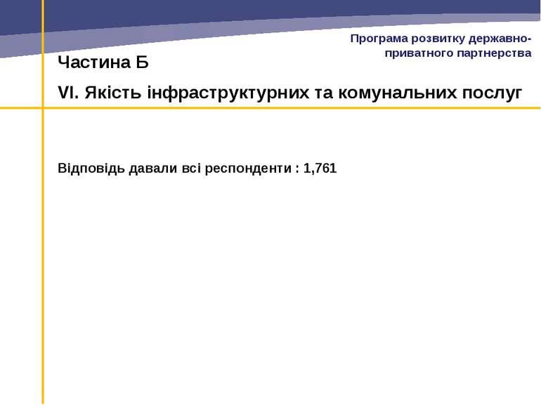 Частина Б VI. Якість інфраструктурних та комунальних послуг Відповідь давали ...