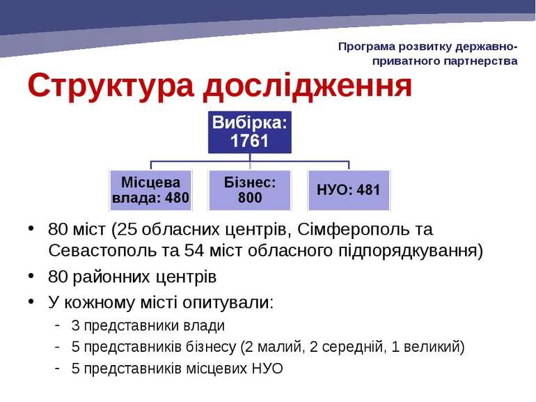 Структура дослідження 80 міст (25 обласних центрів, Сімферополь та Севастопол...