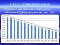 Столбчатая диаграмма Динамика уменьшения численности населения Донецкого реги...
