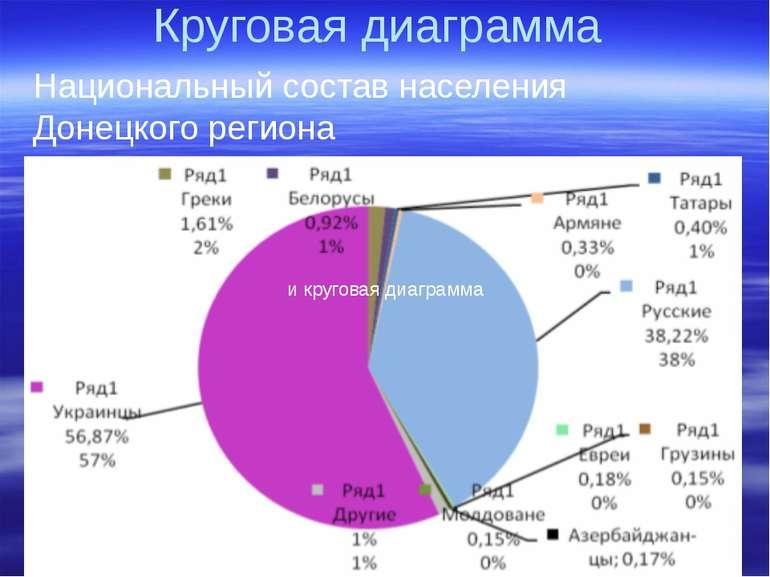 Круговая диаграмма Национальный состав населения Донецкого региона и круговая...
