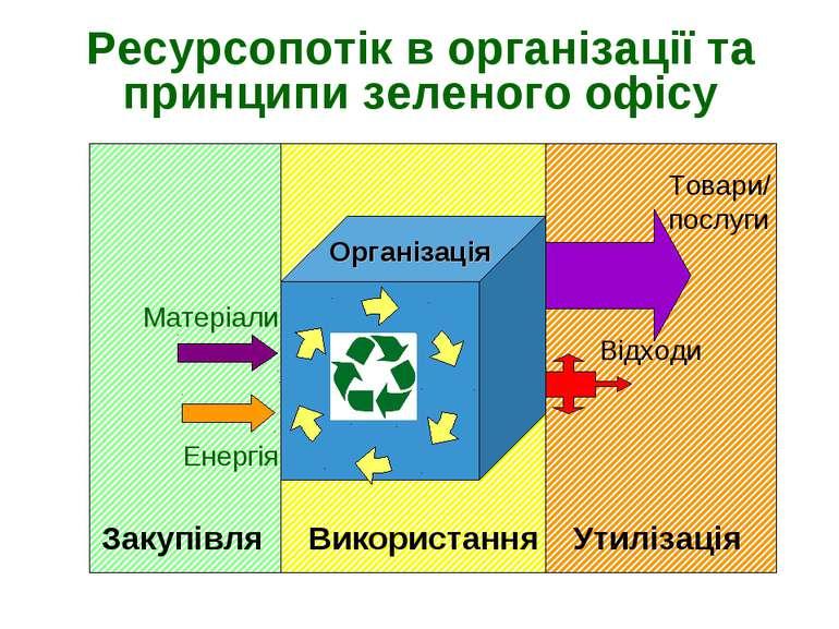 Ресурсопотік в організації та принципи зеленого офісу Товари/ послуги Організ...