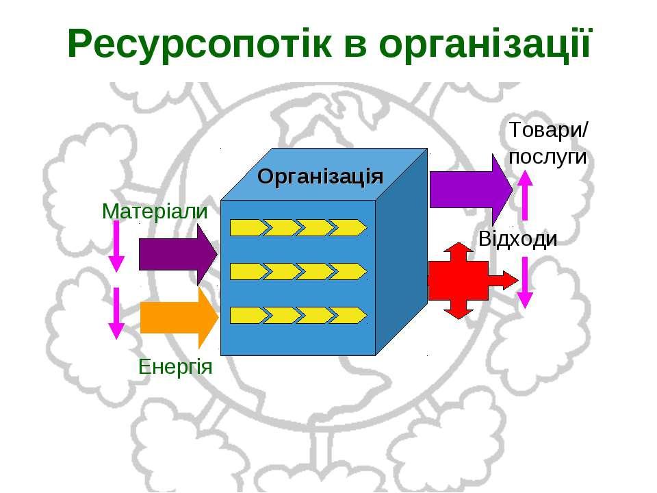 Ресурсопотік в організації Організація