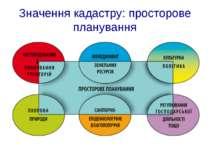 Значення кадастру: просторове планування