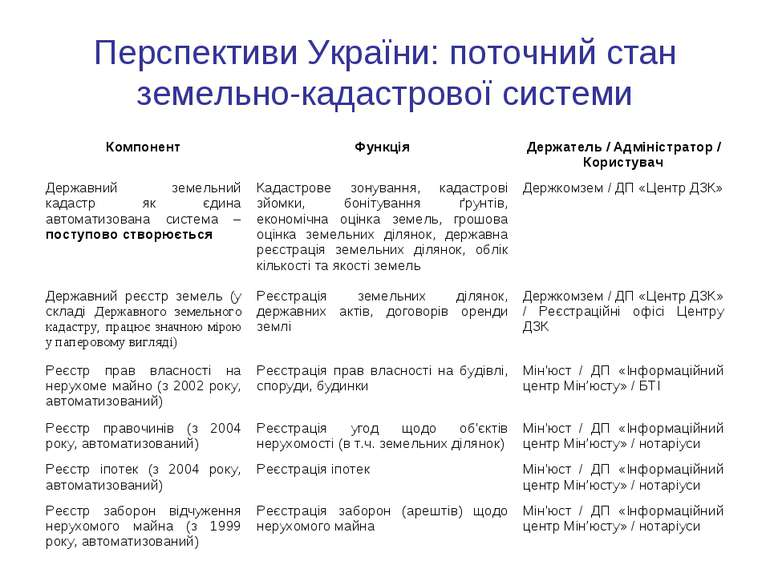 Перспективи України: поточний стан земельно-кадастрової системи