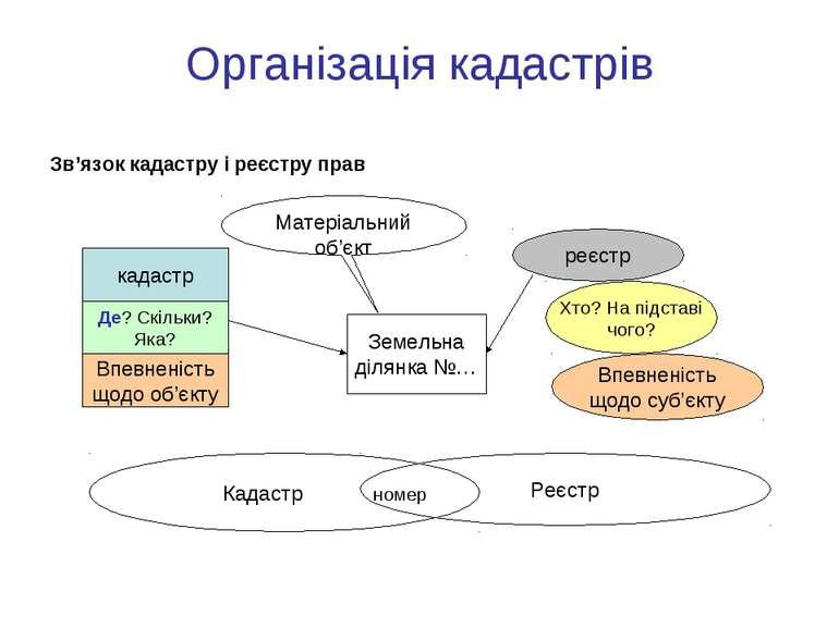 Організація кадастрів Зв'язок кадастру і реєстру прав Земельна ділянка №… кад...