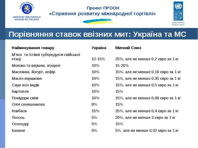 Порівняння ставок ввізних мит: Україна та МС Проект ПРООН «Сприяння розвитку ...
