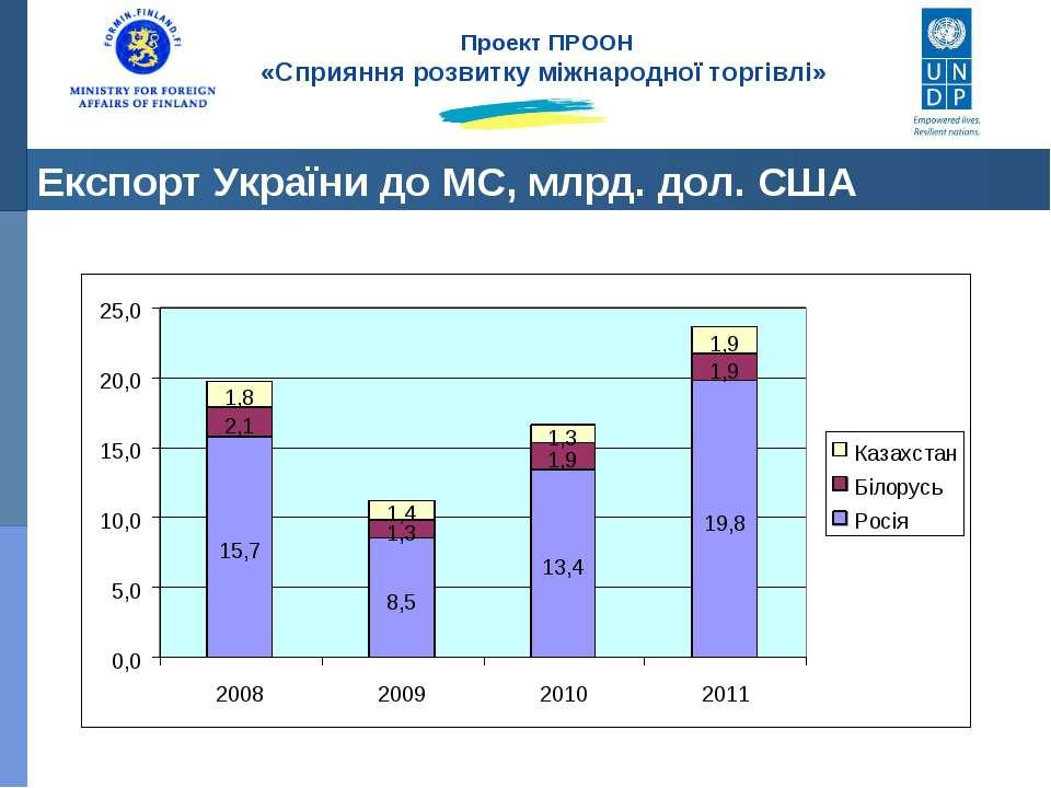 Експорт України до МС, млрд. дол. США Проект ПРООН «Сприяння розвитку міжнаро...