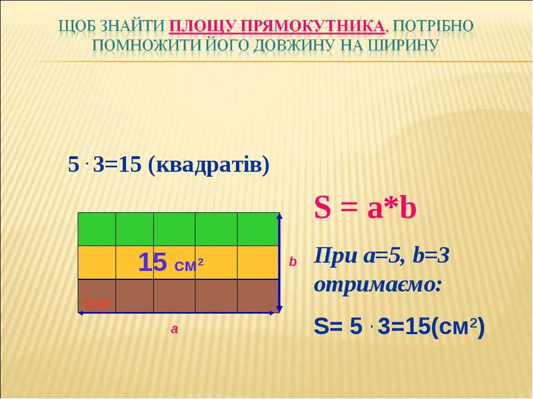 а b 1см 5 . 3=15 (квадратів) 15 см2 S = a*b При a=5, b=3 отримаємо: S= 5 . 3=...