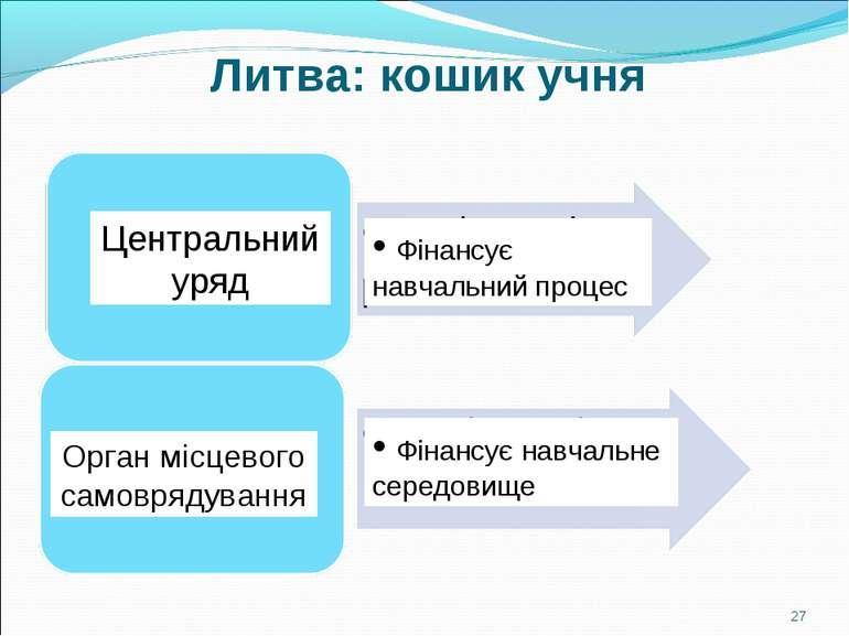 Литва: кошик учня * Центральний уряд Орган місцевого самоврядування Фінансує ...