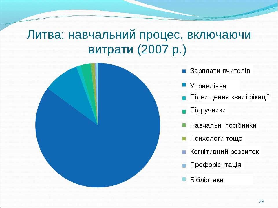 Литва: навчальний процес, включаючи витрати (2007 р.) * Зарплати вчителів Упр...