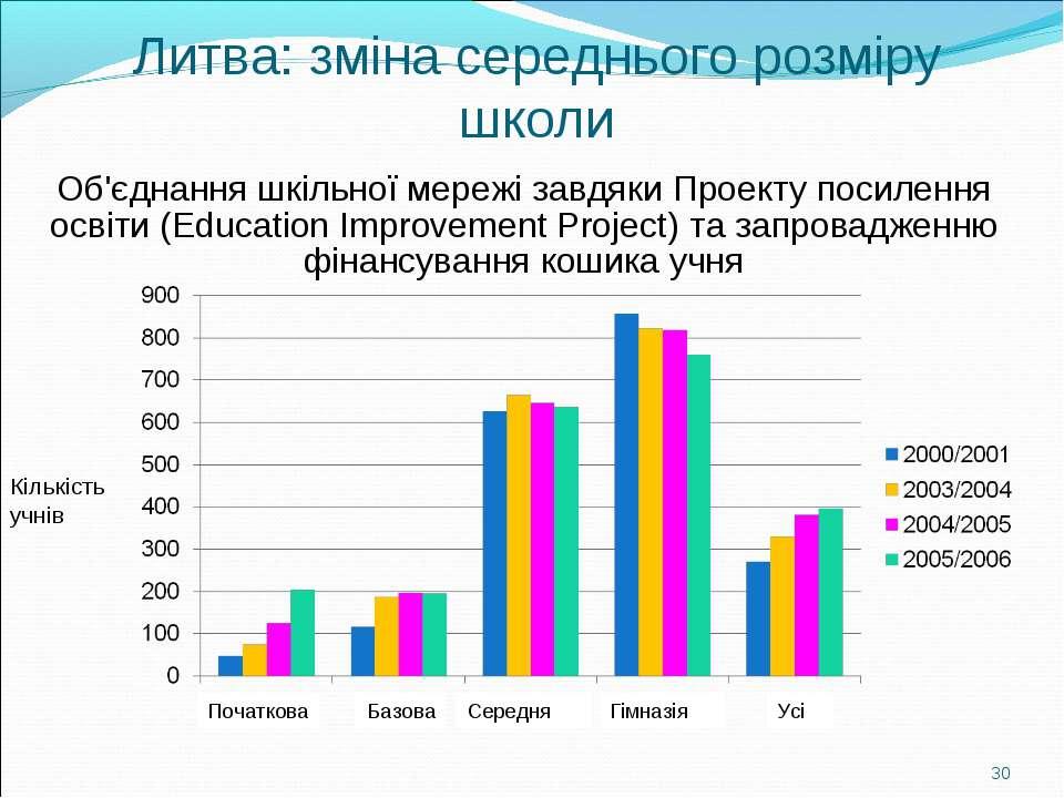 Литва: зміна середнього розміру школи Кількість учнів Об'єднання шкільної мер...