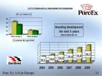 LG 5: Нова мета з високим потенціалом Porc-Ex A/S in Europe