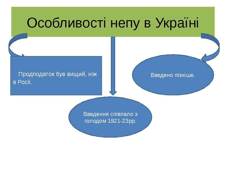 Особливості непу в Україні Продподаток був вищий, ніж в Росії. Введено пізніш...