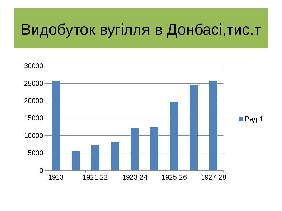 Видобуток вугілля в Донбасі,тис.т