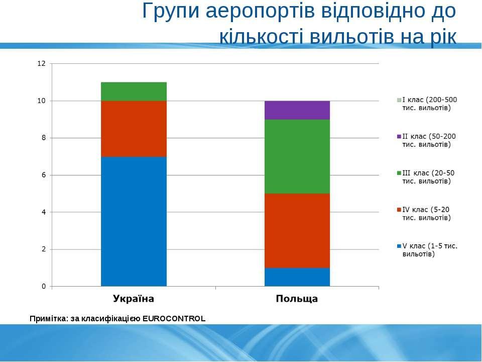 Групи аеропортів відповідно до кількості вильотів на рік Примітка: за класифі...