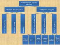 Рентабельність одиниці продукції Середня ціна реалізації Собівартість продукц...