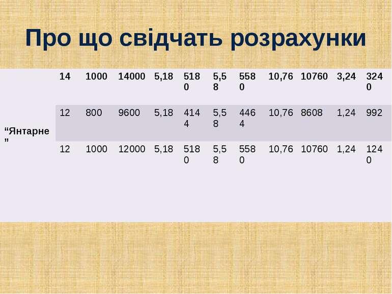 """Про що свідчать розрахунки """"Янтарне"""" 14 1000 14000 5,18 5180 5,58 5580 10,76 ..."""