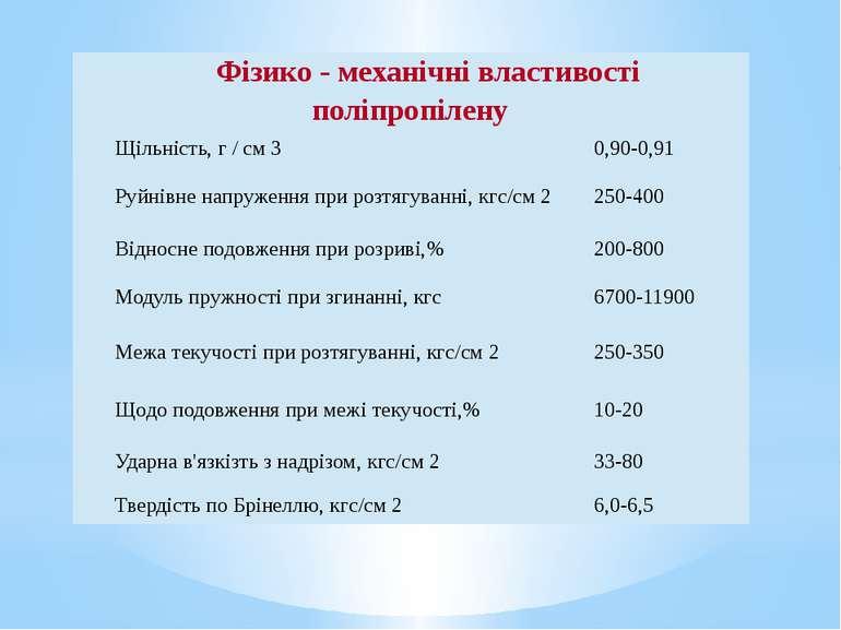 Фізико-механічнівластивостіполіпропілену Щільність, г / см3 0,90-0,91 Руйнів...