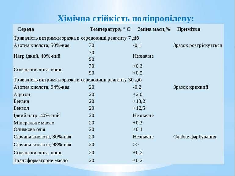 Хімічна стійкість поліпропілену: Середа Температура, °C Змінамаси,% Примітка ...