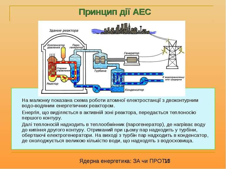 На малюнку показана схема роботи атомної електростанції з двоконтурним водо-в...