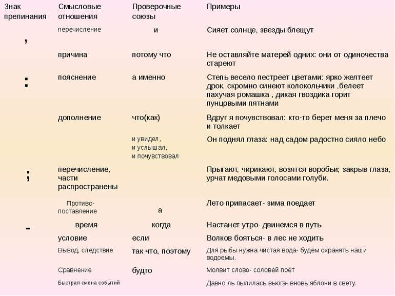 Знак препинания Смысловые отношения Проверочные союзы Примеры , перечисление ...