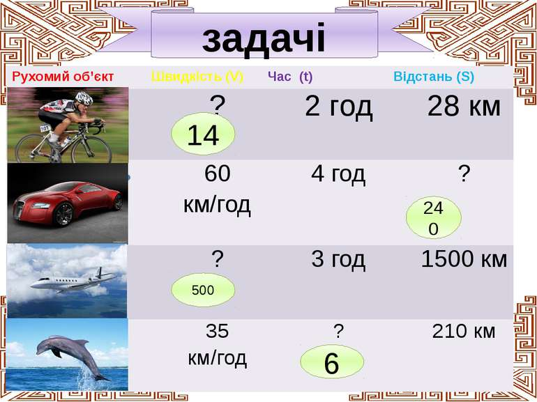 задачі 14 240 500 6 Рухомий об'єкт Швидкість (V) Час (t) Відстань (S) велосип...