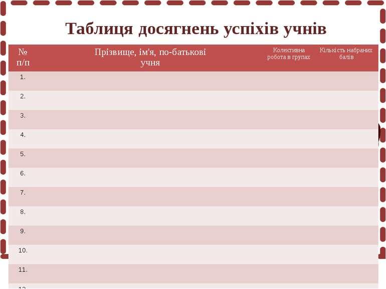 Домашнє завдання 1. А.М. Гуржій, Н.І. Поворознюк, В.В.Самсонов «Інформатика т...