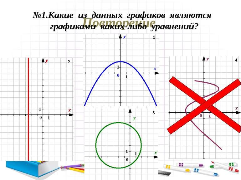 Повторение. №1.Какие из данных графиков являются графиками каких-либо уравнений?