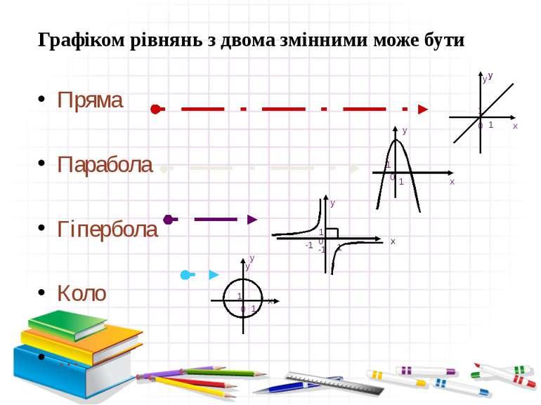 Графіком рівнянь з двома змінними може бути Пряма Парабола Гіпербола Коло … x...