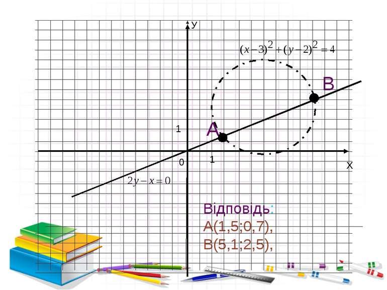 Відповідь: А(1,5;0,7), В(5,1;2,5), 1 1 0 Х У А В