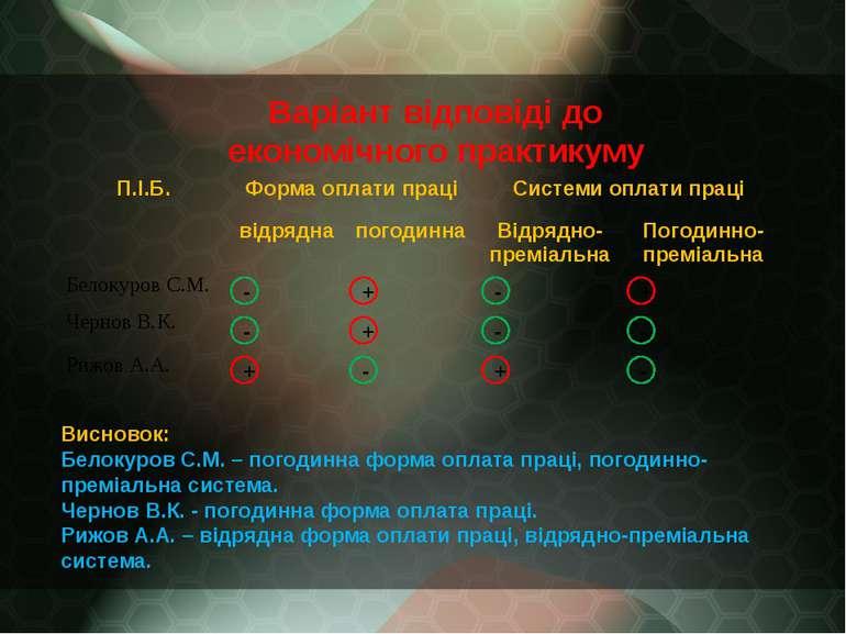 Варіант відповіді до економічного практикуму Висновок: Белокуров С.М. – погод...