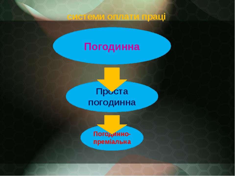 системи оплати праці Погодинно-преміальна Проста погодинна Погодинна