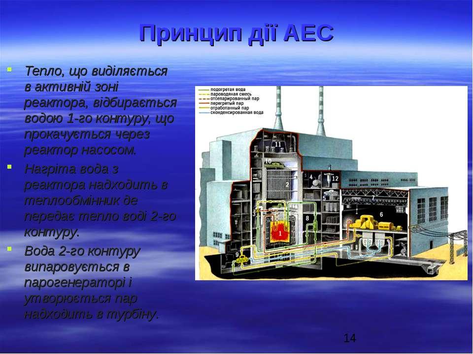 Принцип дії АЕС Тепло, що виділяється в активній зоні реактора, відбирається ...