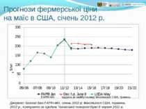 Прогнози фермерської ціни на маїс в США, січень 2012 р. Джерело: базисні дані...