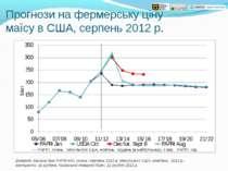 Прогнози на фермерську ціну маїсу в США, серпень 2012 р. Джерело: базисні дан...