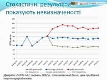 Джерело: FAPRI-MU, серпень 2012 р., стохастичний базис, ціна придбання нафтоп...