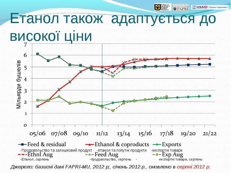 Етанол також адаптується до високої ціни Джерело: базисні дані FAPRI-MU, 2012...