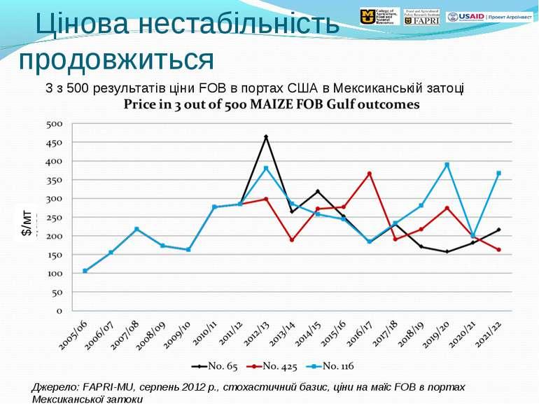 Цінова нестабільність продовжиться Джерело: FAPRI-MU, серпень 2012 р., стохас...