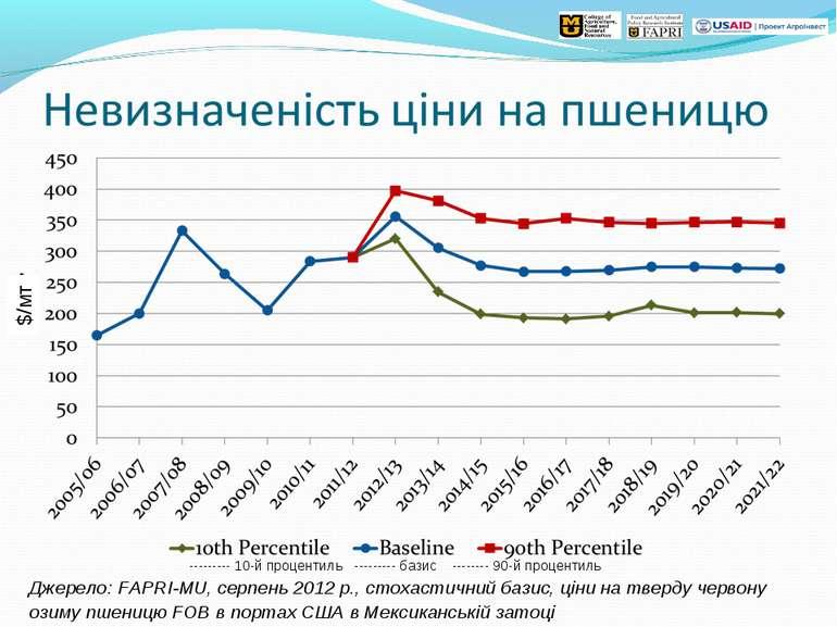 Джерело: FAPRI-MU, серпень 2012 р., стохастичний базис, ціни на тверду червон...