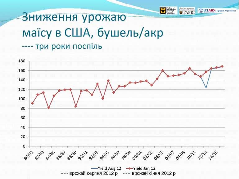 ----- врожай серпня 2012 р. ----- врожай січня 2012 р.