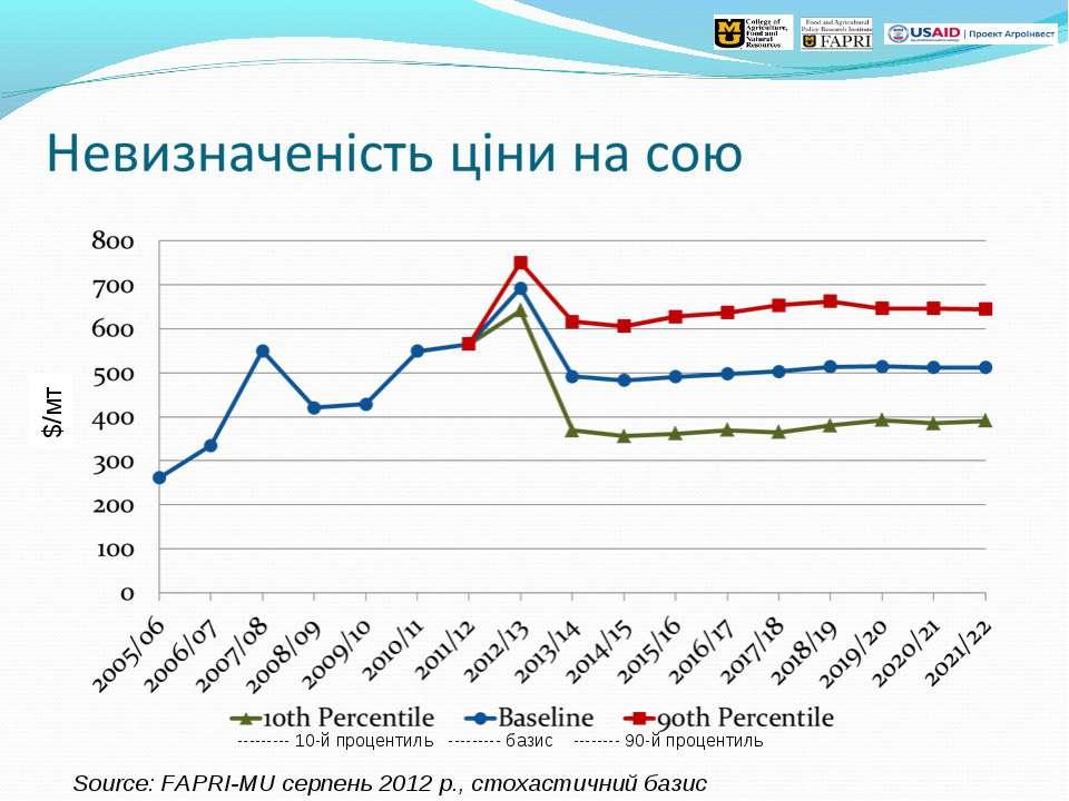 Source: FAPRI-MU серпень 2012 р., стохастичний базис --------- 10-й процентил...