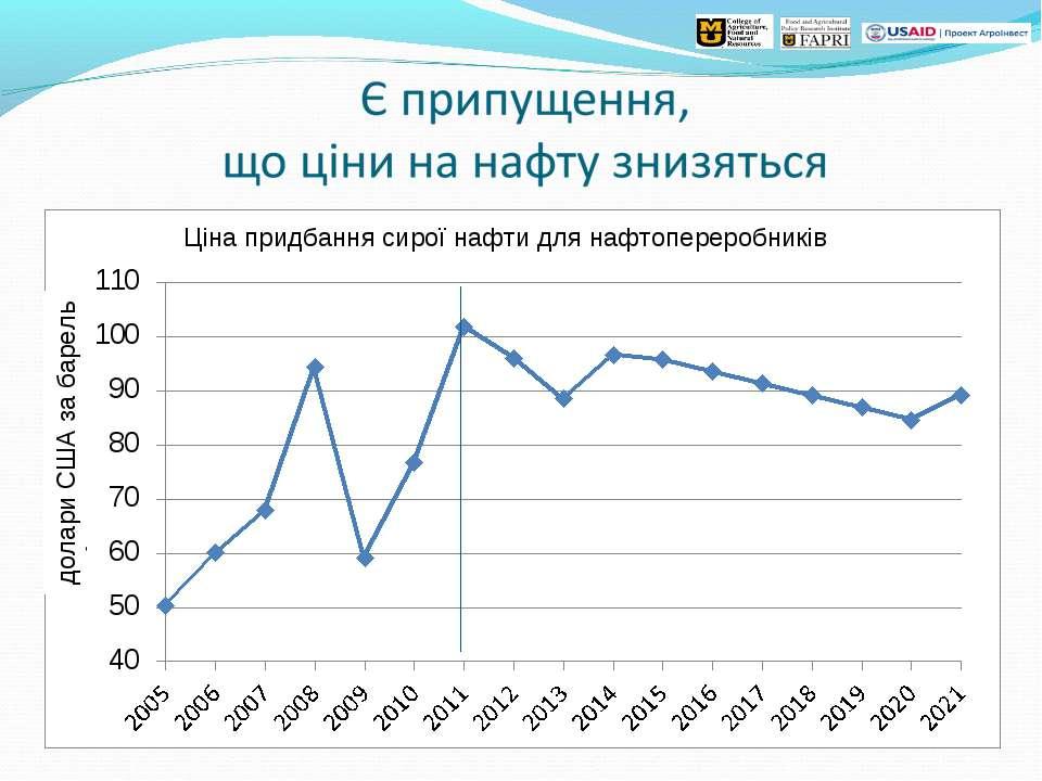 Ціна придбання сирої нафти для нафтопереробників долари США за барель