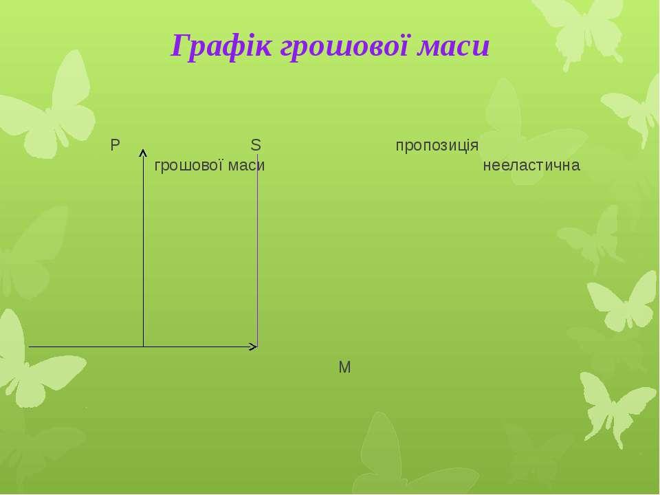Графік грошової маси Р S пропозиція грошової маси нееластична М