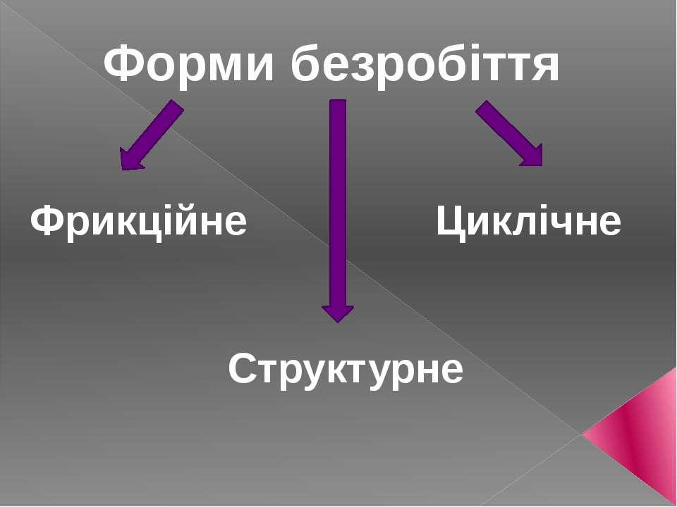 Форми безробіття Фрикційне Структурне Циклічне