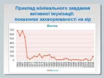 Приклад мінімального завдання активної імунізації: показники захворюваності н...